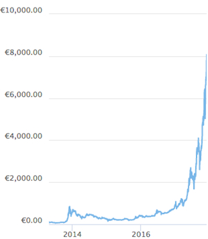 Bitcoin Kurs Coingecko langfristig