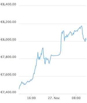 Bitcoin Coingecko Kursschwankung November Stündlich